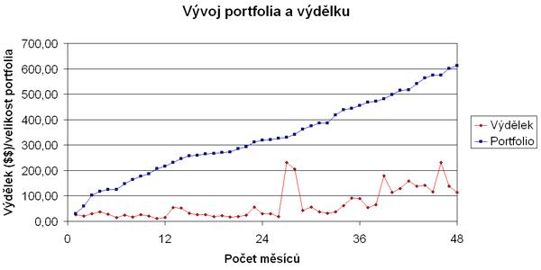 Graf vývoje velikosti portfolia a výdělků